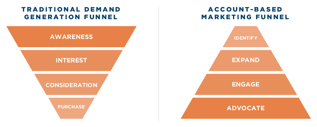 Traditional marketing funnel vs account based funnel