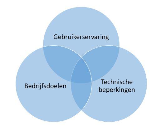 venn diagram gebruikerservaring