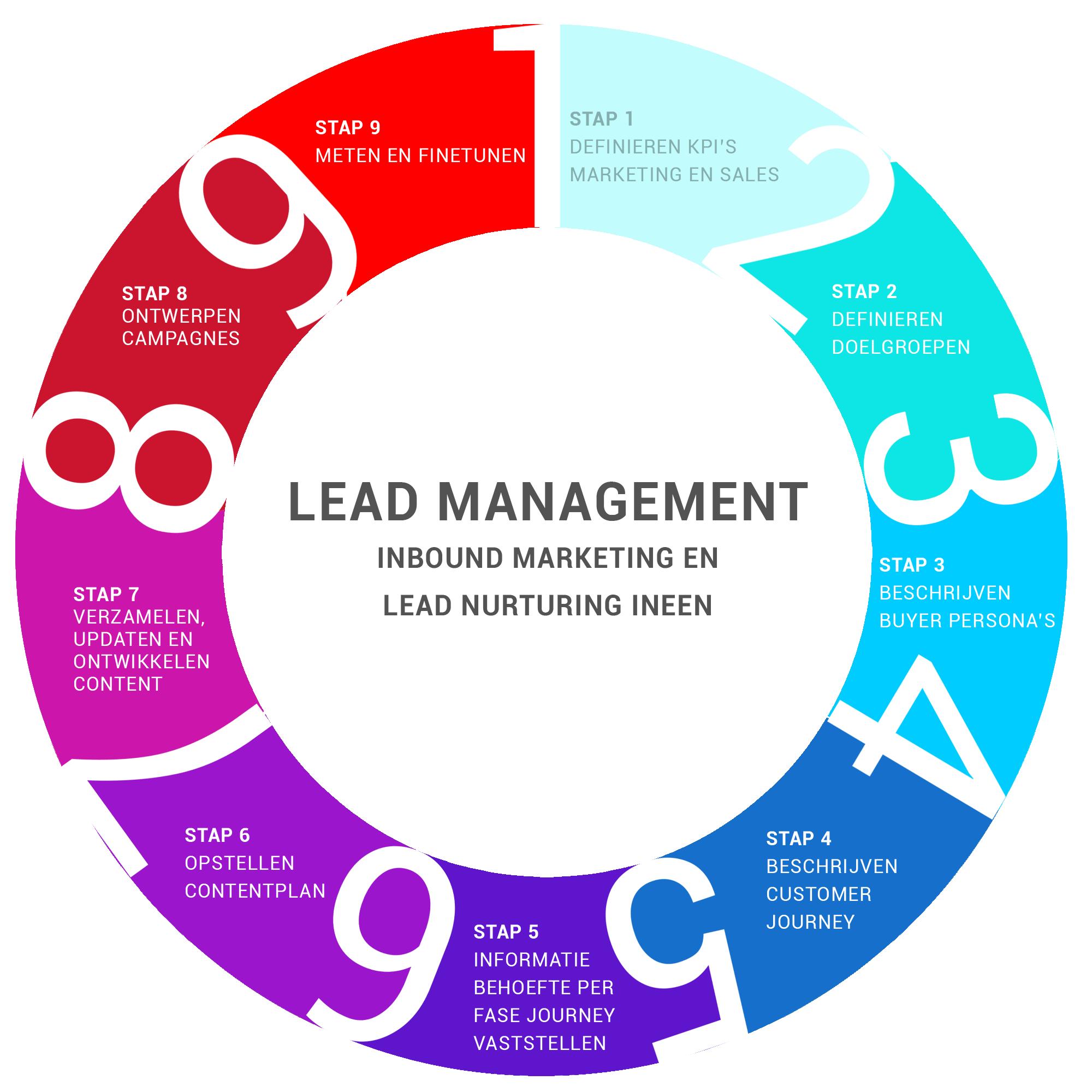 lead management, marketing, inbound marketing, lean nurturing